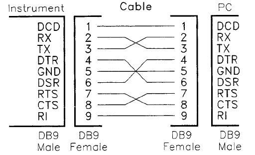 Pc Serial Pinouton Rj45 To Db9 Female Null Modem Pinout